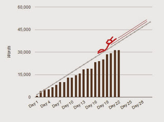 NaNoWriMo - 21 Days In